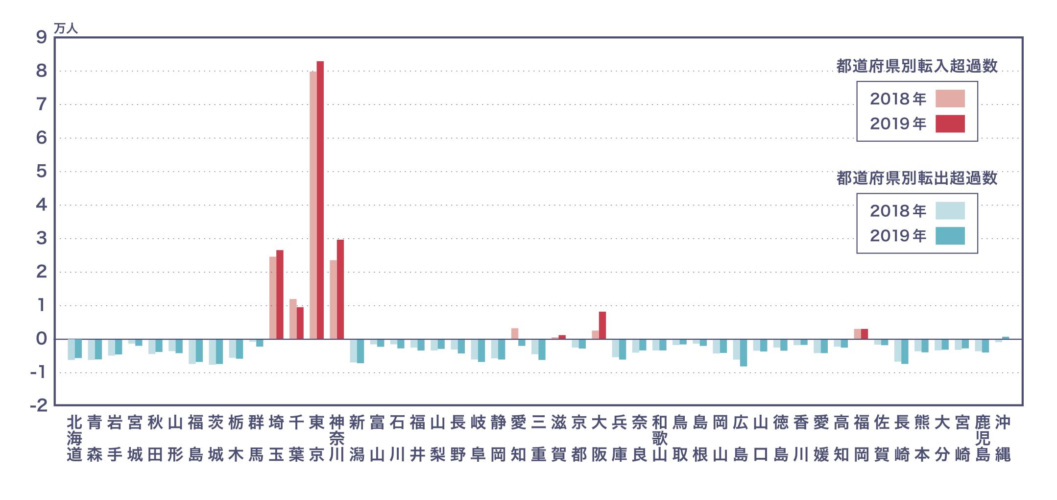 都道府県別転入超過数と転出超過数のグラフ
