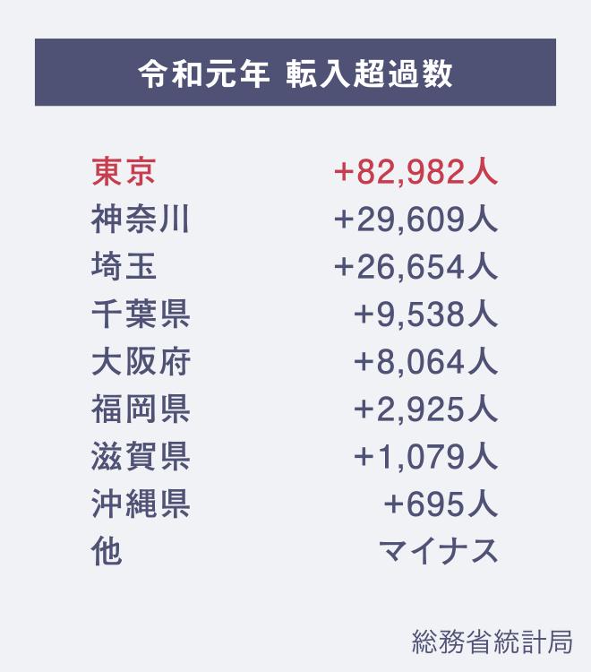 令和転入超過数の比較表:総務省統計局