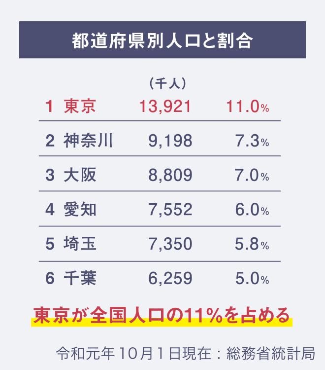 都道府県別人口と割合の比較表。東京都が全国人口の11%を占める(令和元年10月1日現在:総務省統計局)