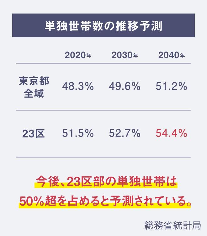 単独世帯数の推移予測。東京都全域と23区の比較。今後23区部の単独世帯数は50%を超えると予測されている。:総務省統計局