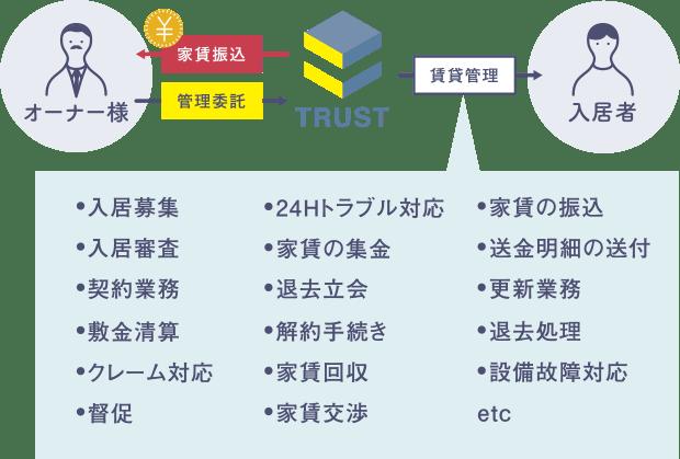賃貸管理業務代行の図