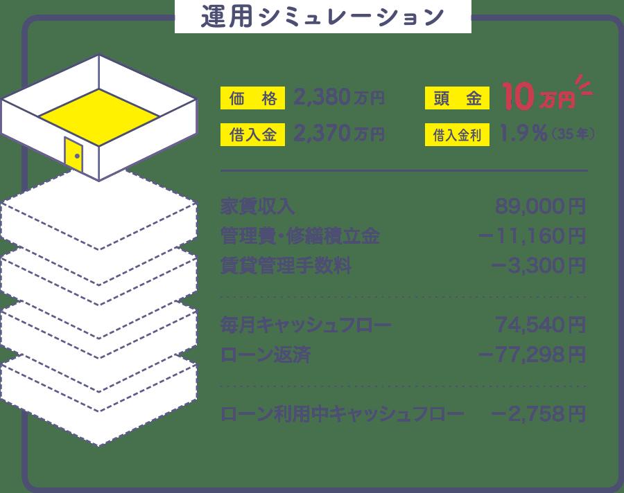 運用のシミュレーション。家賃収入などを試算