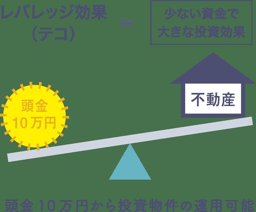 レバッジ効果の図(少ない資金で大きな投資効果)頭金10万円から投資物件の運用可能