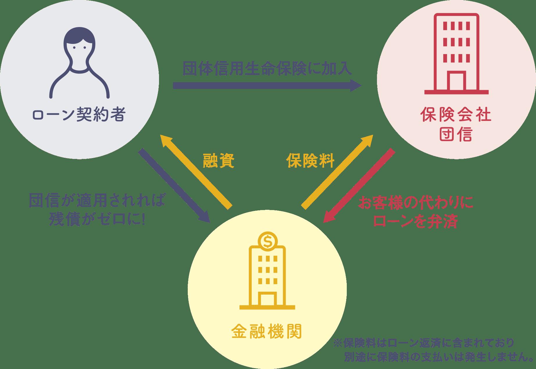 団体信用生命保険の関係図